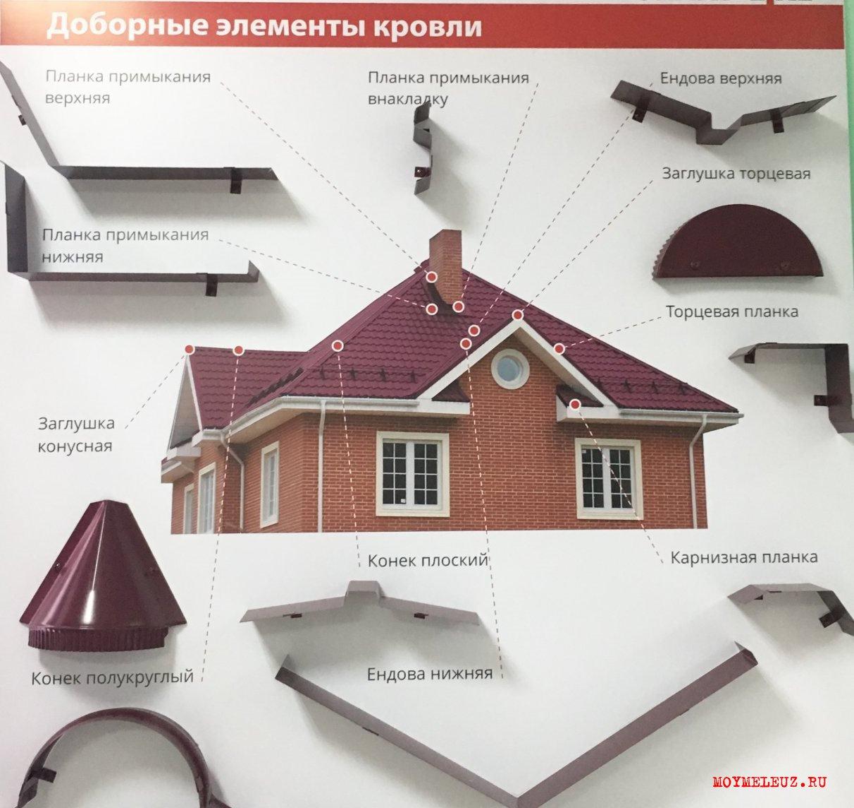 Фасад/профиль/доборные элементы